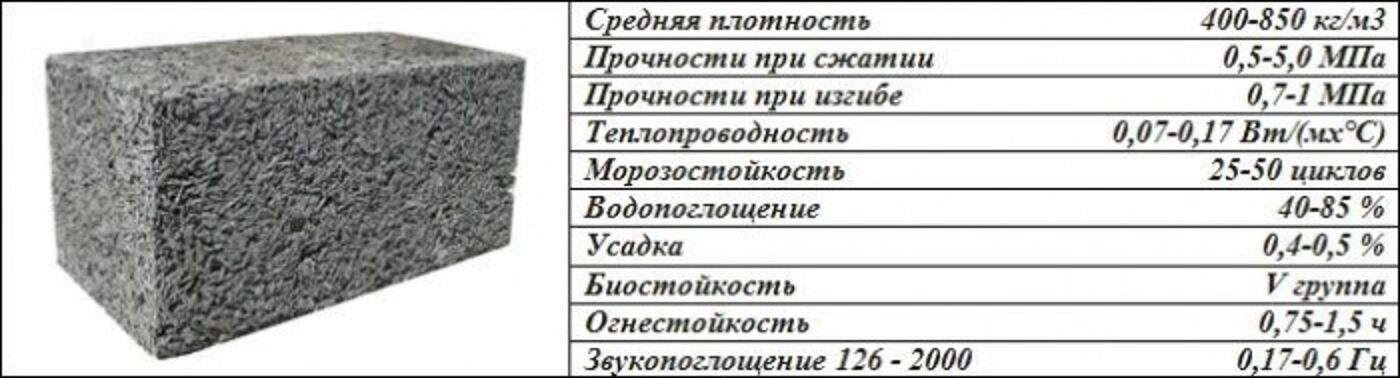 арболит свойства