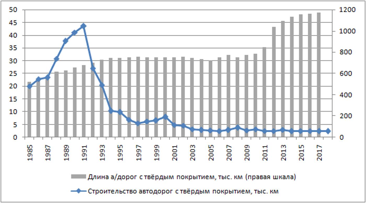 всех дороги в россии статистика пиво пабах