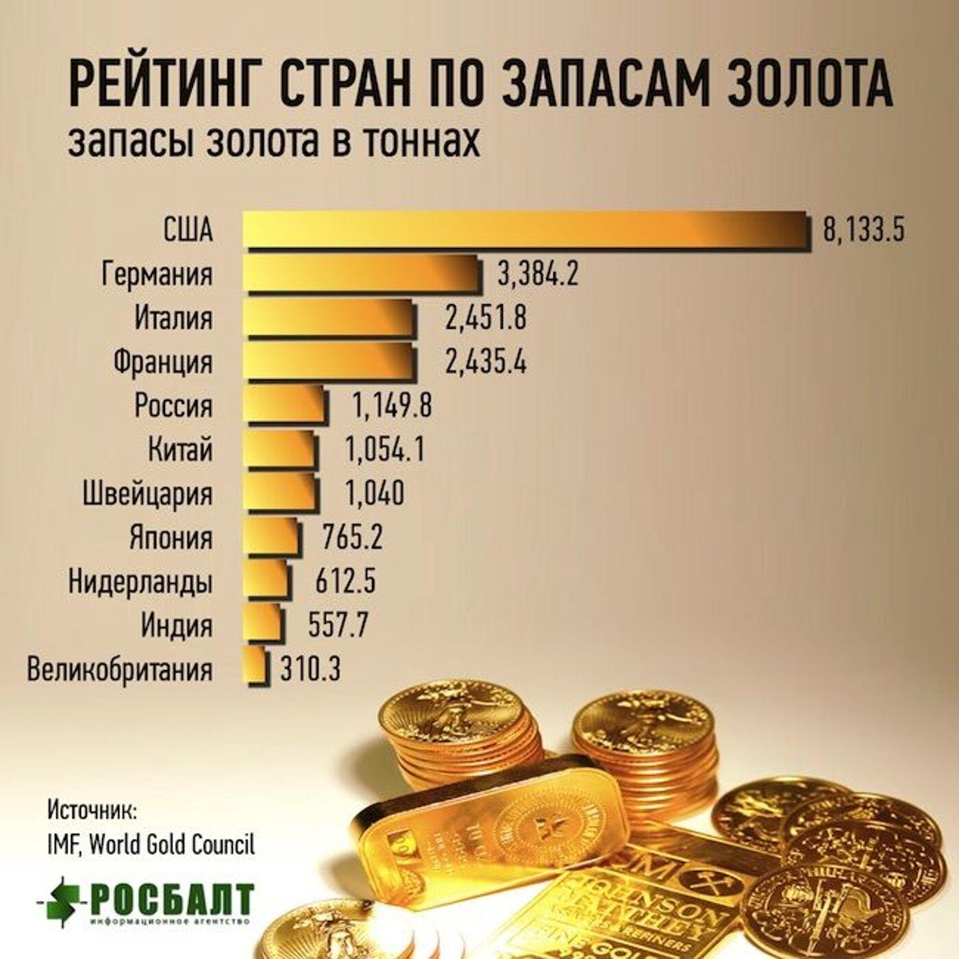 первое место по добыче золота занимает