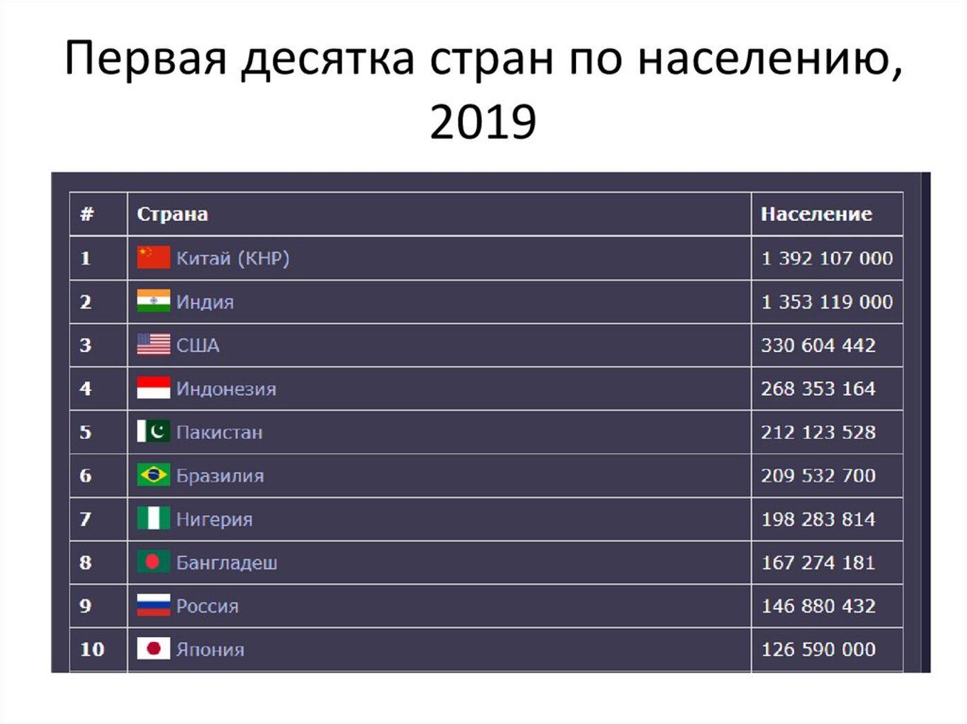 страна занимает 9 место в мире