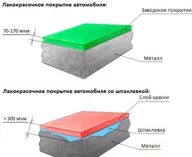 Толшимер (толшиномер) измерения лакокрасочного покрытия Авто(Аренда)