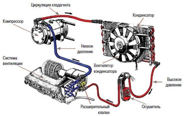 Ремонт радиатора кондиционеров