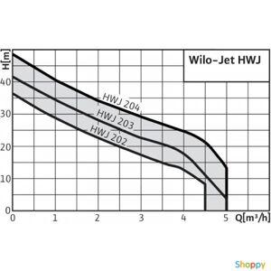 WILO Насосная станция HWJ 20 L 202 EM [h=34 м, Q=4.5 м³/ч]